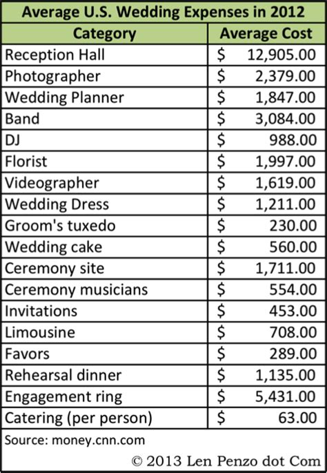 Wedding Budget Less Than 5000 by How To A Beautiful Wedding And Honeymoon For