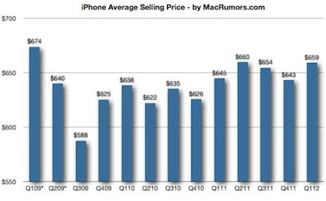 iphones average selling price increased