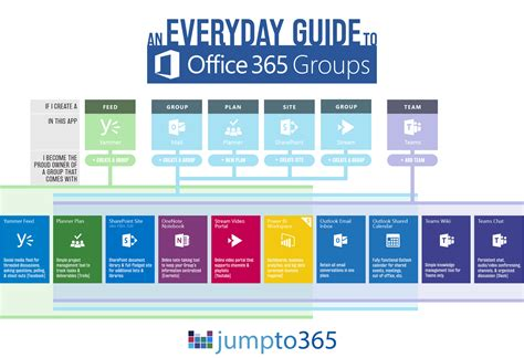Office 365 Portal Explained An Everyday Guide To Office 365 Groups Icansharepoint