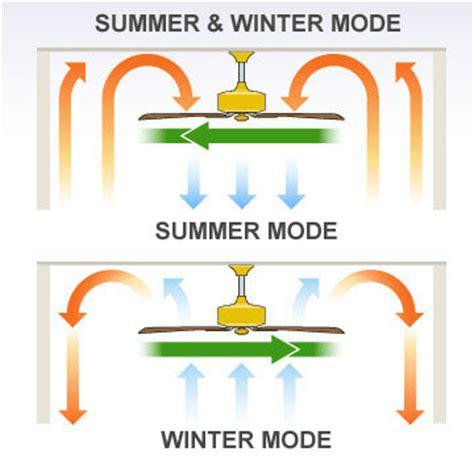 ceiling fan winter mode get your ceiling fan into winter gear ceiling fans