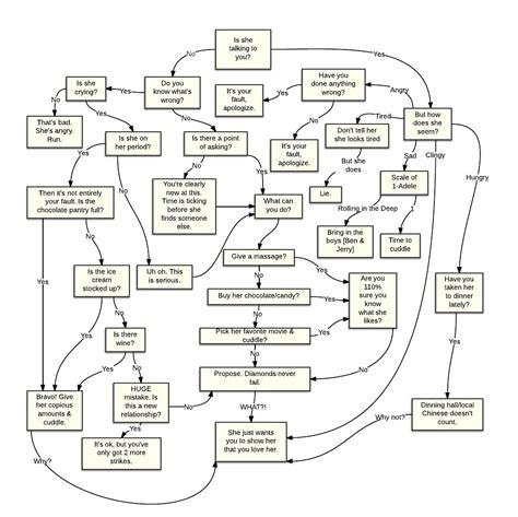 understanding flowcharts 29 decipher understanding via flowchart project