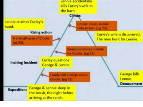 of mice and plot diagram of mice and poetry revision