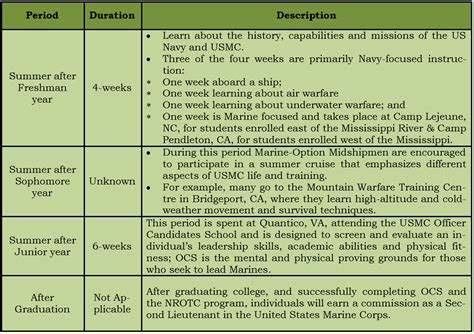 Corps Application Requirements Us Marine Corps Officer Recruitment Selection Overview