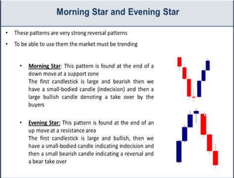 candlestick pattern morning star triple candlestick patterns explained