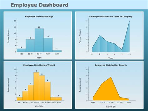 Employee Dashboard Template frequency distribution dashboard solution conceptdraw