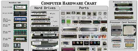 porte computer computer hardware poster quicklycode