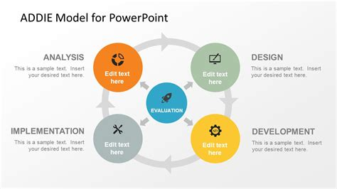 layout planning models and design algorithms ppt addie model powerpoint template slidemodel