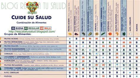 dieta disociada tabla de alimentos dieta disociada men 250 semanal nutritelia