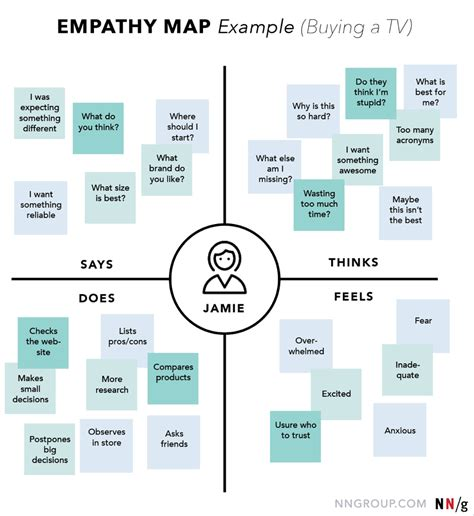 design thinking nngroup empathy mapping the first step in design thinking