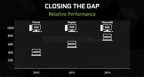 pubg 970m nvidia anuncia sus geforce gtx 980m y geforce gtx 970m
