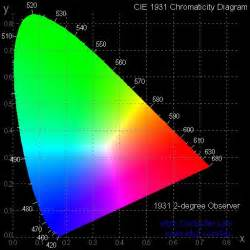 efg s chromaticity diagrams lab report