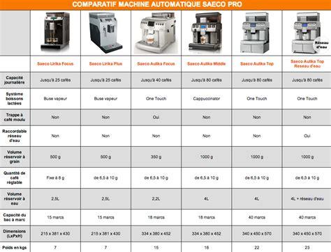 Machine A Cafe Comparatif 4007 by Votre Saeco Lirika Offerte Pour 1 De Plus