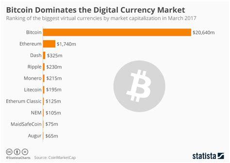 bitcoin usage chart bitcoin dominates the digital currency market
