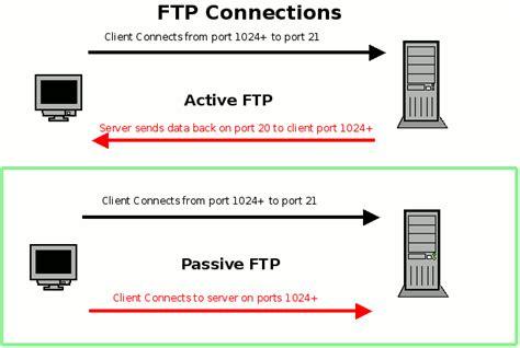 tftp port ftp server with vsftpd tin học ứng dụng