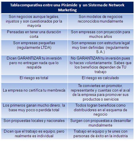 mlm enfocada al marketing online unetenet piramide o multinivel los empresarios del siglo xxi sistemas pir 225 mides y
