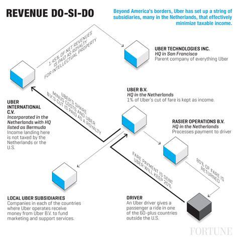 uber s elaborate tax scheme explained fortune