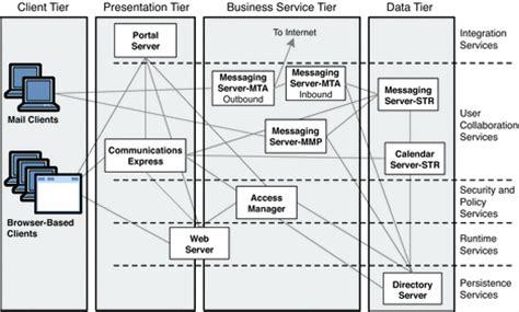 application logical architecture diagram exle java es solution architecture sun java enterprise
