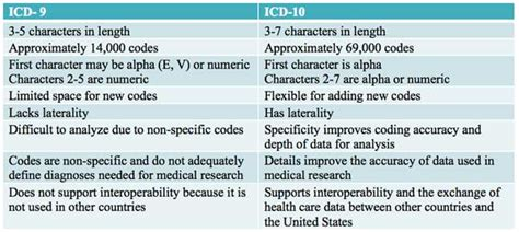 dental coding icd 10 cm time to prepare your practice