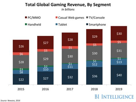 mobile phone gaming mobile gaming will surpass legacy gaming in 2016