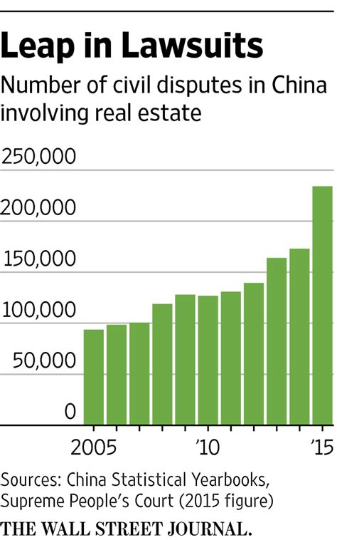 Spike Are Involved In Property Dispute by Real Estate Lawsuits Surge In China Wsj