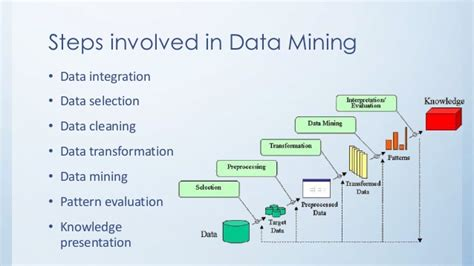 data mining process diagram data mining overview tech hunger