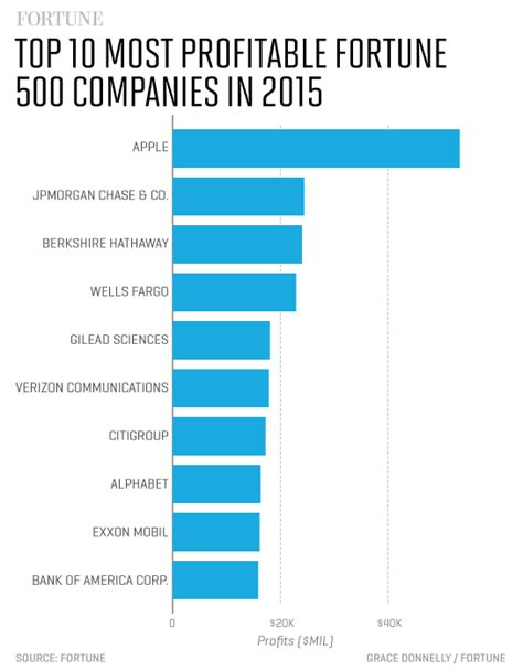 500 best companies the 10 most profitable companies in the fortune 500 fortune