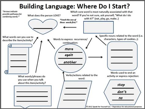language flowchart 17 best images about special needs aac communication on
