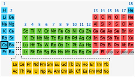 Cesium Periodic Table by Cesium The Periodic Table At Knowledgedoor