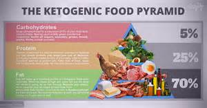 the ketogenic diet 101 a detailed beginner s guide