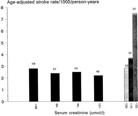 creatinine serum serum creatinine concentration and risk of cardiovascular