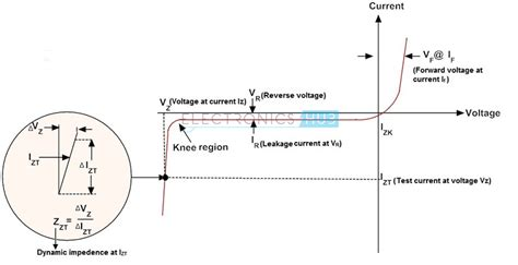 zener diode breakdown voltage equation zener diode as voltage regulator and its v i characteristics