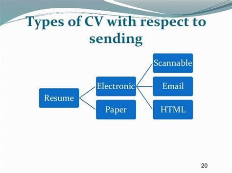 Convert Academic C V To Resume by Effective C V Writting