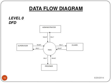 level 0 data flow diagram prison management system