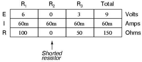 do resistors reduce current or voltage lessons in electric circuits volume i dc chapter 5