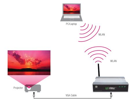 Wireless Vga Projector Server cie clever box projector to wireless vga converter wi view300v
