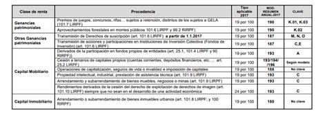 tabla retenciones 2016 para trabajadores independientes las retenciones de irpf en 2018 profesionales alquileres