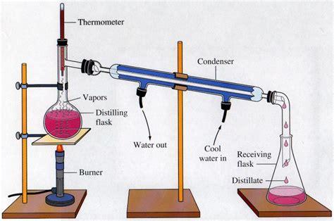 Alat Destilasi Protein Pemisahan Curan Distilasi Bisakimia