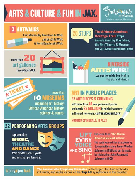 infographic art facts infographics about jacksonville visit jacksonville