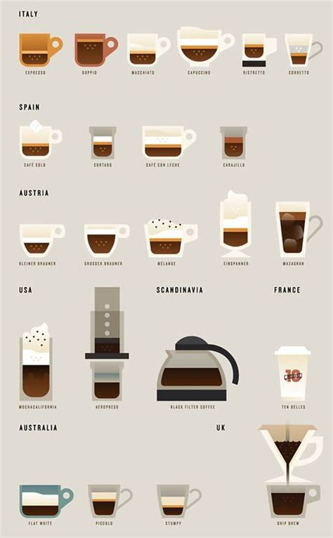 Coffees From Around The World by Coffee From Around The World Cafe Por Favor