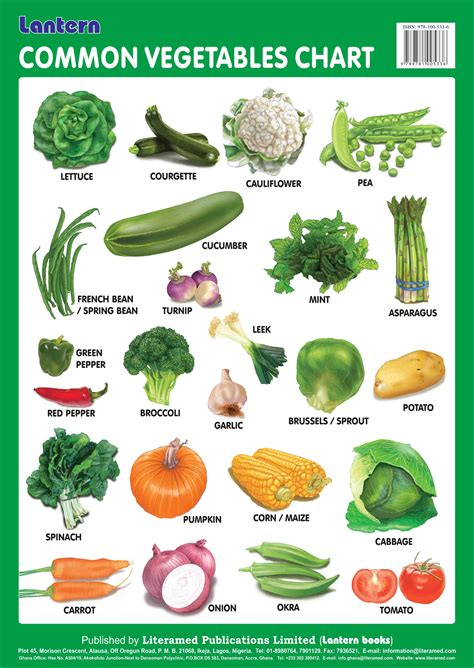 List Of Garden Vegetables Types Of Common Vegetables Pictures To Pin On