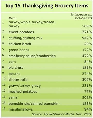day 18 make a list of foods you have on thanksgiving