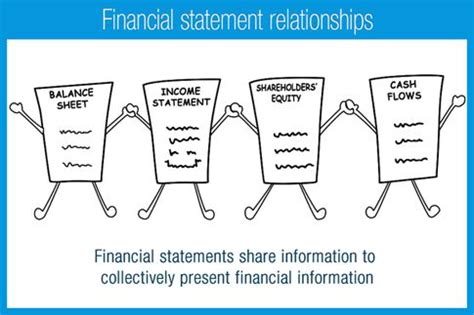 1000 ideas about financial statement on