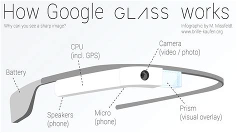 design for google glass google glass specs how it works google glass