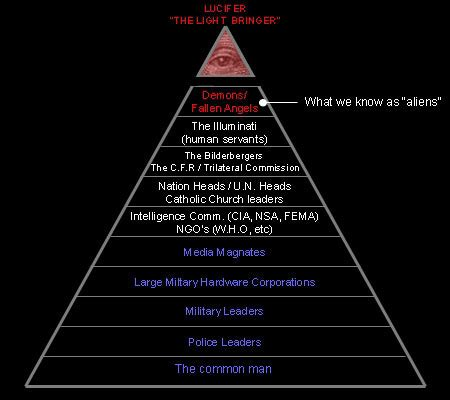 leader of illuminati in the world secret societies pyramids of occult power