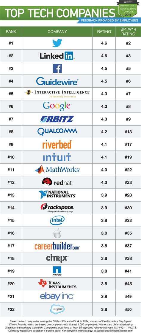 Top Manufacturers by The Top Tech Companies To Work For 2013 The Social Clinic