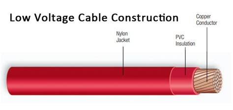 high voltage construction standards low voltage cable testing and inspection techniques