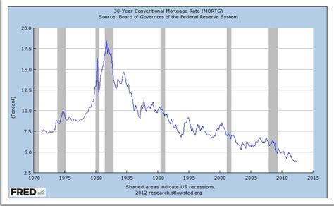 lic house loan interest rate va mortgages texas va mortgage rates