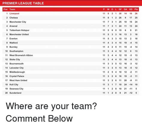 epl table gf premier league table pos team 1 liverpool 2 chelsea 3
