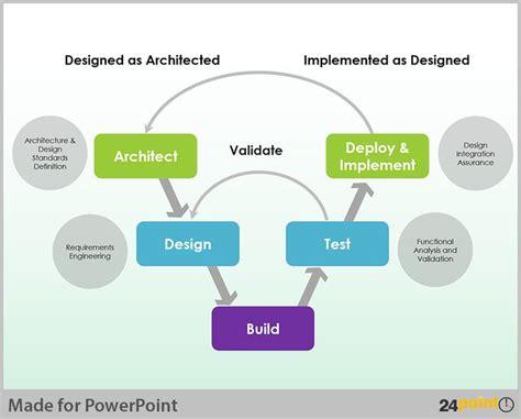 aralin 1 powerpoint presentation using editable v model diagram in powerpoint presentations