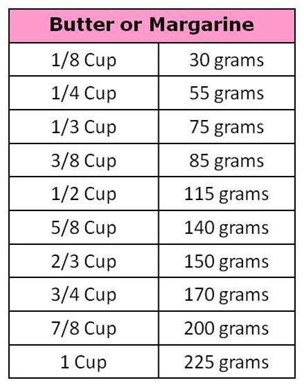 grams to cup conversion chart note 1 stick of butter 115 grams basics measure bbq